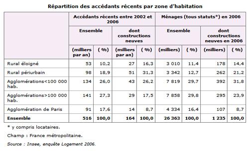 INSEE : Répartition des accédants récents par zone d'habitation