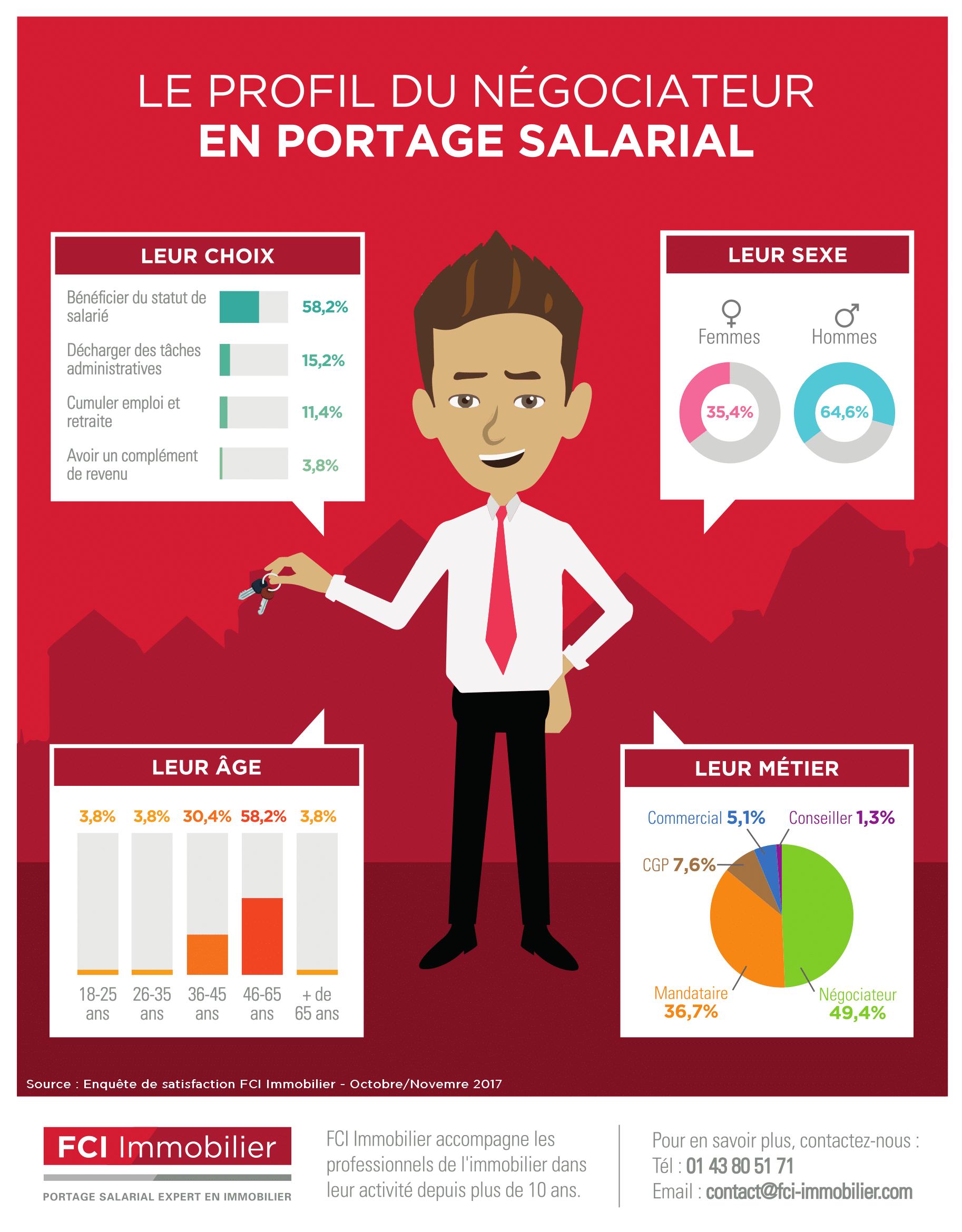 Infographie - Profil du négociateur 2018