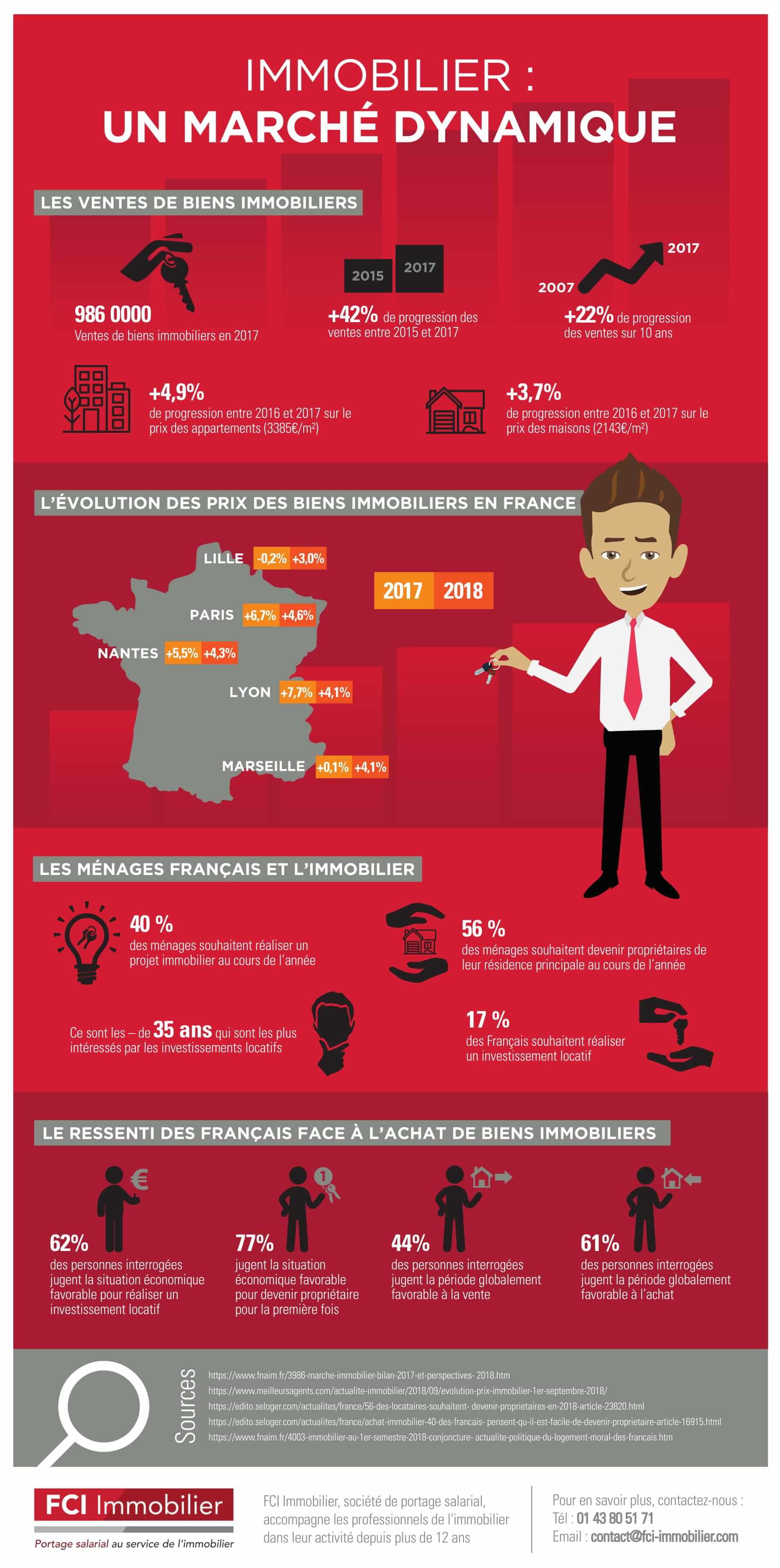 Infographie-FCI-Immobilier-Marché-Dynamique 2018 VF-1